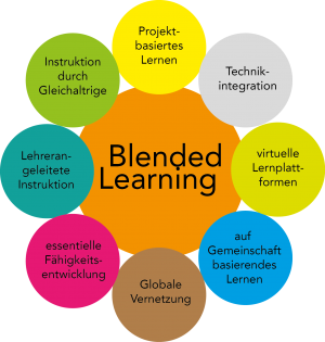 Blended Learning eröffnet Chancen